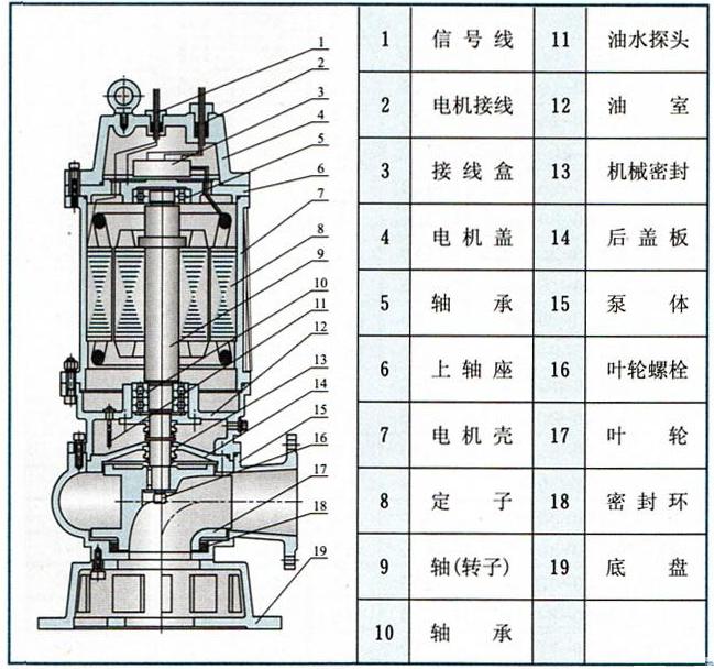 产品概述 QW潜水式高效无堵塞排污泵(简称污水提升泵)采用大流道抗堵塞水力部件设计,大大提高污物通过能力,能有效地通过泵口径的5倍纤维物质和直径为泵口径约50%的固体颗粒。设计合理,配套电机合理,效率高,节能效果显著。机械密封采用双道串联密封,材质为硬质耐磨碳化钨,具有耐用、耐磨等特点,可以使泵安全连续运行800小时以上。泵结构紧凑,体积小,移动方便,安装简便,无需建泵房,潜入水中即可工作,大大减小工程造价。泵油室内设有油水探头,当水泵侧机械密封损坏后,水进入油室,探头发生信号,对泵实施保护。可根据用户需